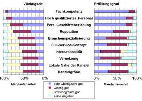 Schoen + Company - Case Study RP Mandantenbefragung