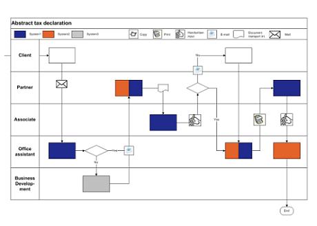 Schoen + Company Case Study RP Processes